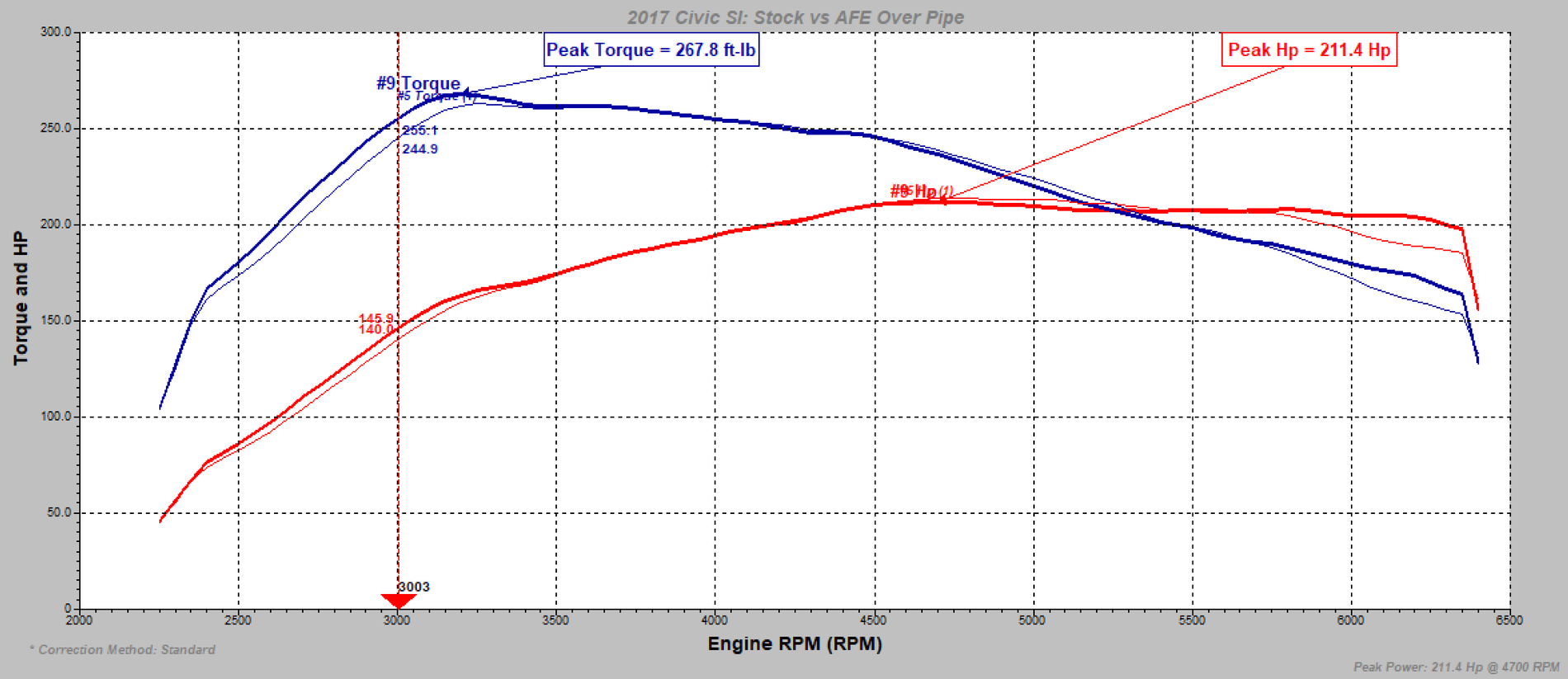 Project%20FC3%20-%20aFe%20Power%20Rear%20Downpipe%20Dyno.png